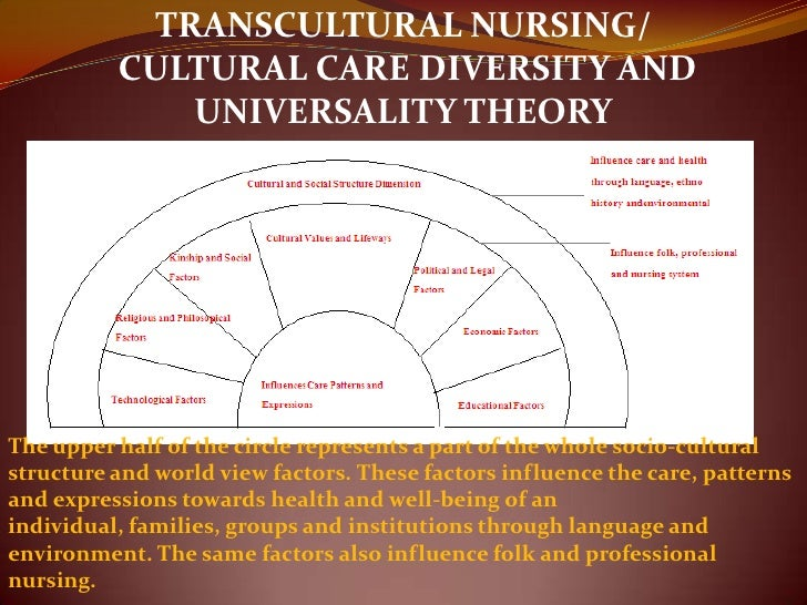 transcultural nursing its importance in nursing practice Ethonursing: ethnonursing is the ethnographic approach applied to nursing science its development is associated with mm leininger and her desire to generate substantive transcultural nursing knowledge.