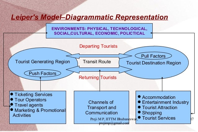 relevance of the leipers model to tourism Leipers model of tourism system 1 leiper's model of tourism system 501: tourism business sem -1, sts mgu 2 approaches to the study of tourism institutional approach managerial approach geographical approach sociological approach historical approach economic approach interdisciplinary approach systematic approach.