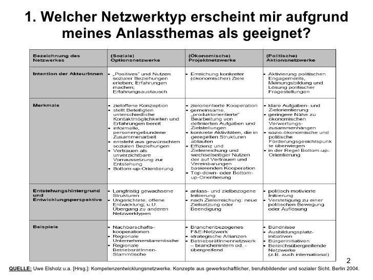 1. Welcher Netzwerktyp erscheint mir aufgrund meines Anlassthemas als geeignet? QUELLE:  Uwe Elsholz u.a. [Hrsg.]: Kompete...