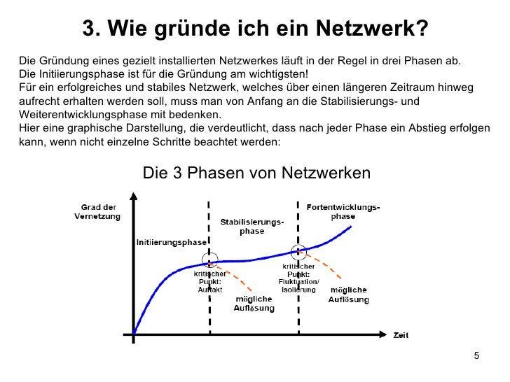 3. Wie gründe ich ein Netzwerk? Die 3 Phasen von Netzwerken Die Gründung eines gezielt installierten Netzwerkes läuft in d...