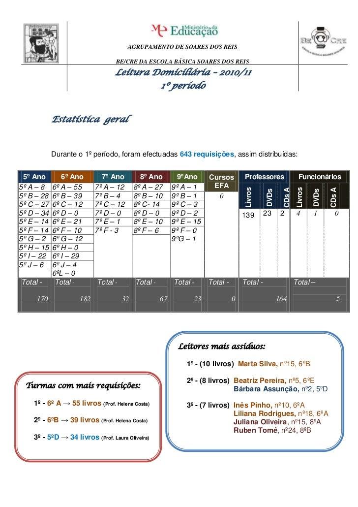Estatística  geral<br />Durante o 1º período, foram efectuadas 643 requisições, assim distribuídas:<br />5º Ano6º Ano7º An...