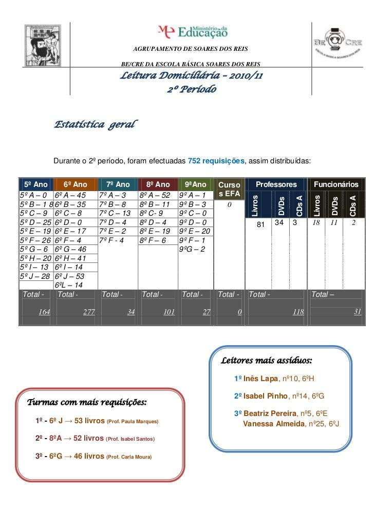 Estatística  geral<br />Durante o 2º período, foram efectuadas 752 requisições, assim distribuídas:<br />5º Ano6º Ano7º An...