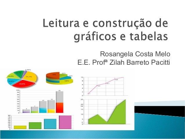 Rosangela Costa MeloE.E. Profª Zilah Barreto Pacitti