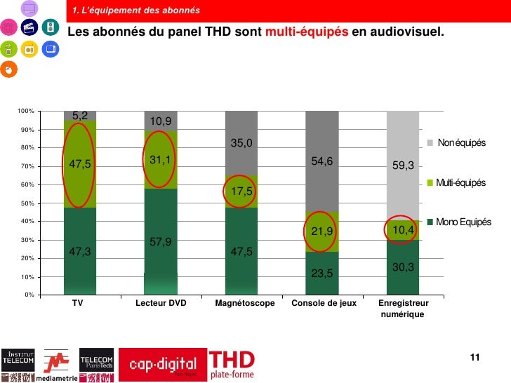 1. L'équipement des abonnés       Les abonnés du panel THD sont multi-équipés en audiovisuel.100%       5,2               ...