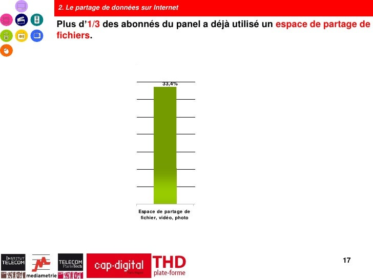 2. Le partage de données sur InternetPlus d'1/3 des abonnés du panel a déjà utilisé un espace de partage defichiers.      ...