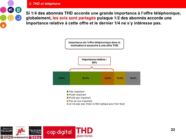 2. THD et téléphoneSi 1/4 des abonnés THD accorde une grande importance à l'offre téléphonique,globalement, les avis sont ...
