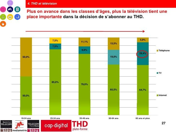 4. THD et télévision     Plus on avance dans les classes d'âges, plus la télévision tient une     place importante dans la...