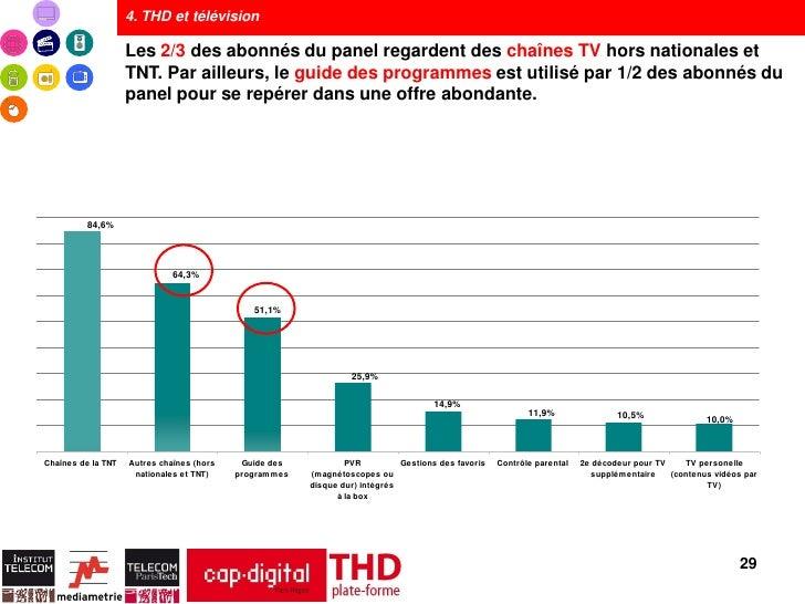 4. THD et télévision                    Les 2/3 des abonnés du panel regardent des chaînes TV hors nationales et          ...