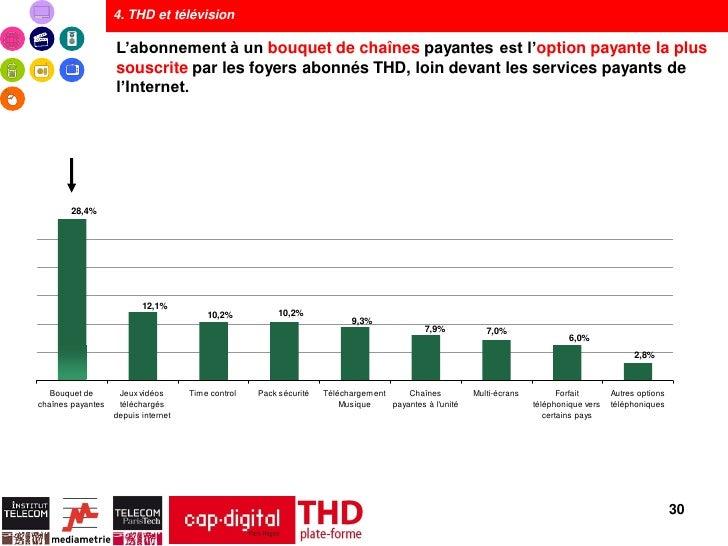 4. THD et télévision                   L'abonnement à un bouquet de chaînes payantes est l'option payante la plus         ...