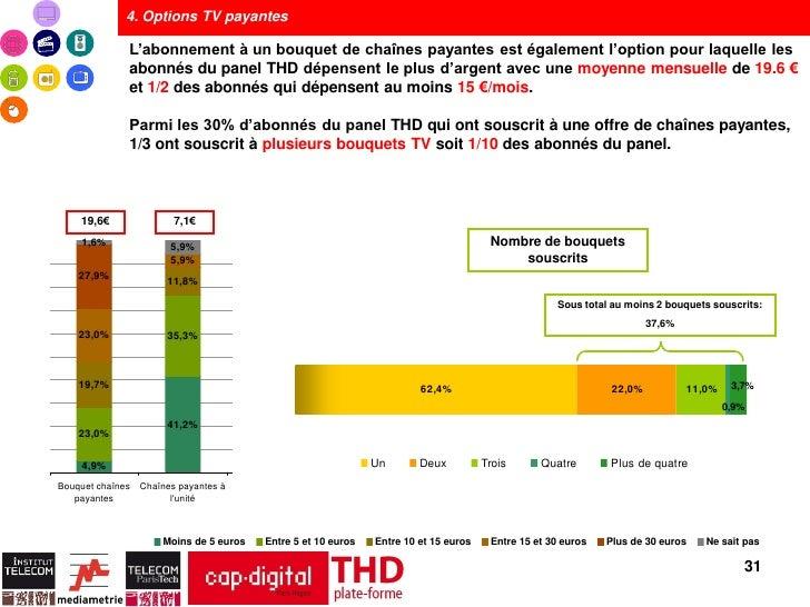 4. Options TV payantes              L'abonnement à un bouquet de chaînes payantes est également l'option pour laquelle les...