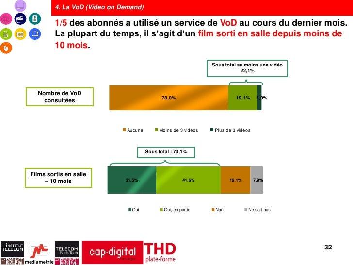4. La VoD (Video on Demand)         1/5 des abonnés a utilisé un service de VoD au cours du dernier mois.         La plupa...