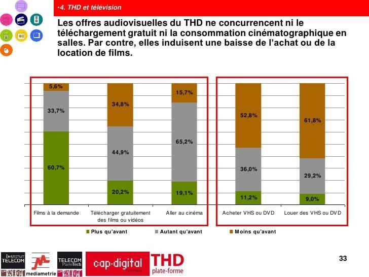 •4. THD et télévision         Les offres audiovisuelles du THD ne concurrencent ni le         téléchargement gratuit ni la...