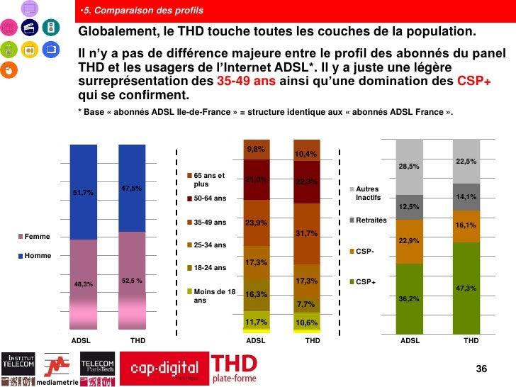 •5. Comparaison des profils         Globalement, le THD touche toutes les couches de la population.         Il n'y a pas d...