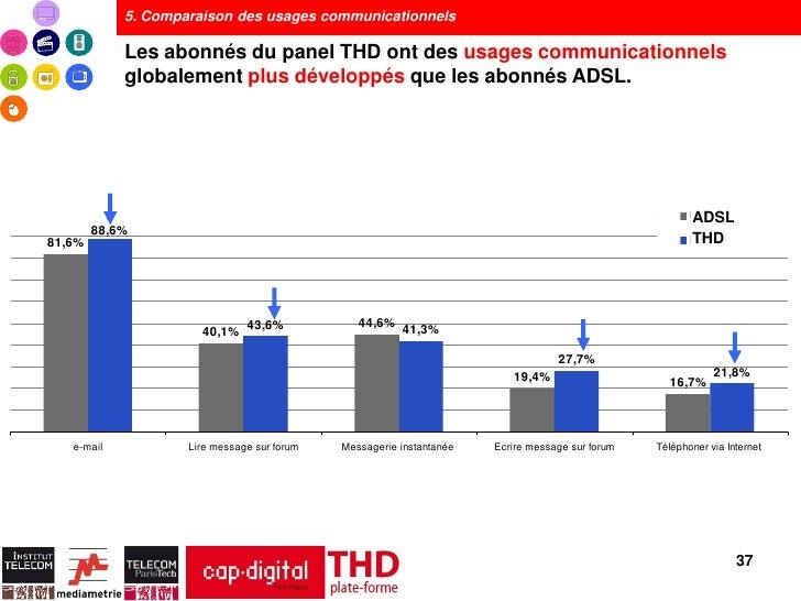 5. Comparaison des usages communicationnels            Les abonnés du panel THD ont des usages communicationnels          ...