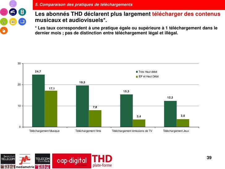 5. Comparaison des pratiques de téléchargements         Les abonnés THD déclarent plus largement télécharger des contenus ...
