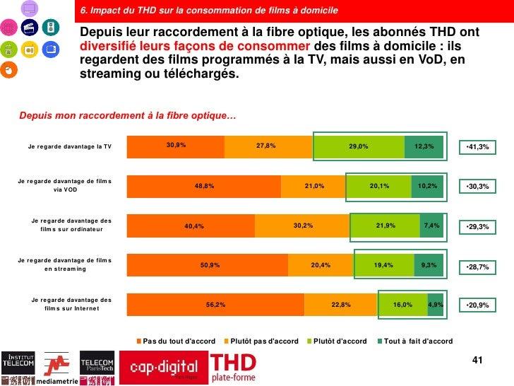6. Impact du THD sur la consommation de films à domicile                   Depuis leur raccordement à la fibre optique, le...