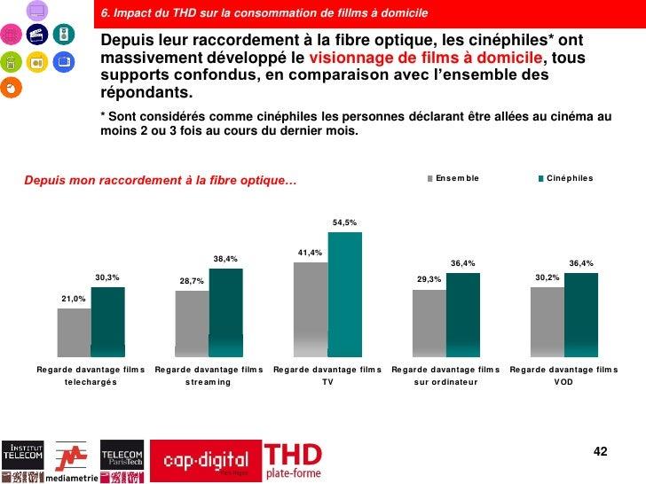 6. Impact du THD sur la consommation de fillms à domicile               Depuis leur raccordement à la fibre optique, les c...