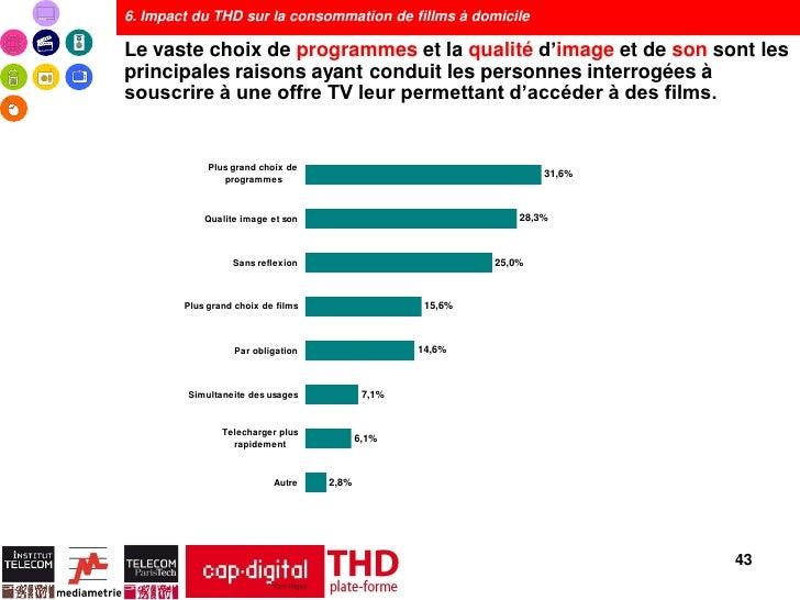 6. Impact du THD sur la consommation de fillms à domicileLe vaste choix de programmes et la qualité d'image et de son sont...