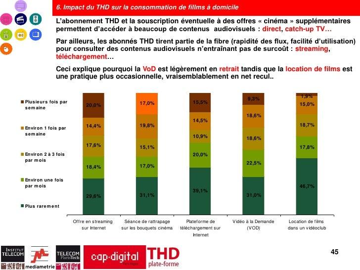 6. Impact du THD sur la consommation de fillms à domicile              L'abonnement THD et la souscription éventuelle à de...