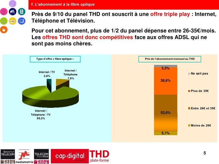 1. L'abonnement à la fibre optiquePrès de 9/10 du panel THD ont souscrit à une offre triple play : Internet,Téléphone et T...