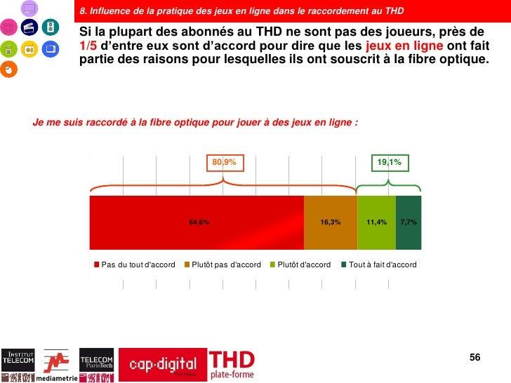 8. Influence de la pratique des jeux en ligne dans le raccordement au THD          Si la plupart des abonnés au THD ne son...