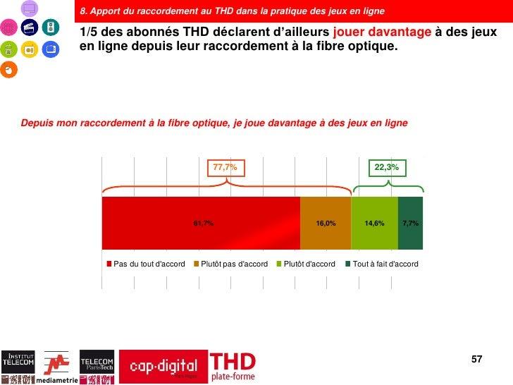 8. Apport du raccordement au THD dans la pratique des jeux en ligne            1/5 des abonnés THD déclarent d'ailleurs jo...