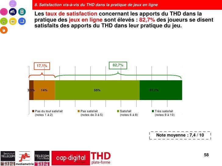 8. Satisfaction vis-à-vis du THD dans la pratique de jeux en ligne   Les taux de satisfaction concernant les apports du TH...