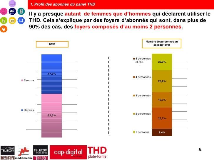 1. Profil des abonnés du panel THD  Il y a presque autant de femmes que d'hommes qui déclarent utiliser le  THD. Cela s'ex...