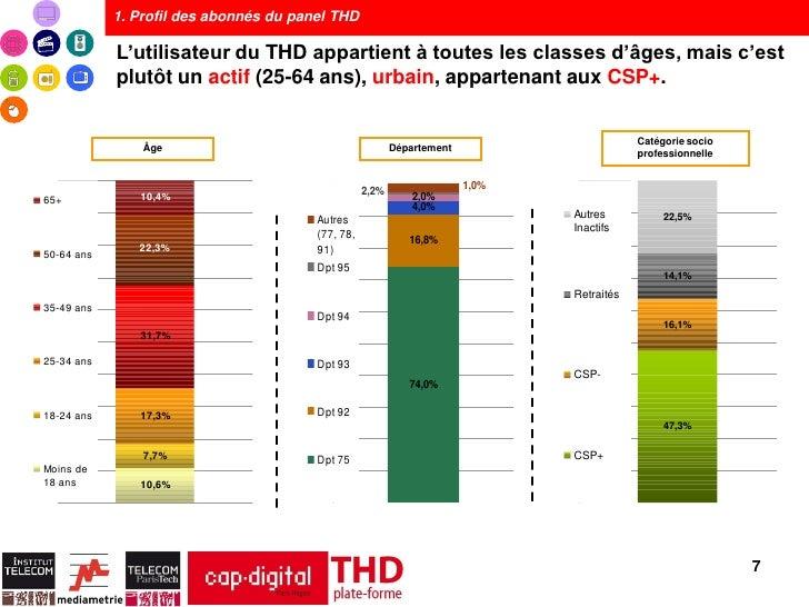 1. Profil des abonnés du panel THD            L'utilisateur du THD appartient à toutes les classes d'âges, mais c'est     ...