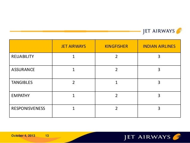 case study on merger of jet airways and sahara airlines Various previous studies, mergers do not improve financial performance at least in the 412 jet airways and air sahara merger airlines air france and klm and telecom sbc and at&t are the ones.