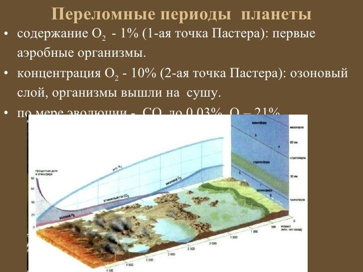 Переломные периоды планеты• содержание О2 - 1% (1-ая точка Пастера): первые  аэробные организмы.• концентрация О2 - 10% (2...