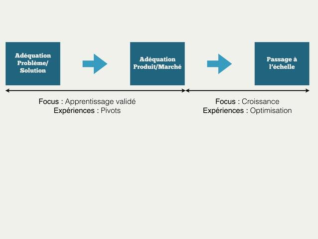 Adéquation Problème/ Solution  Adéquation Produit/Marché  Focus : Apprentissage validé Expériences : Pivots  Passage à l'é...