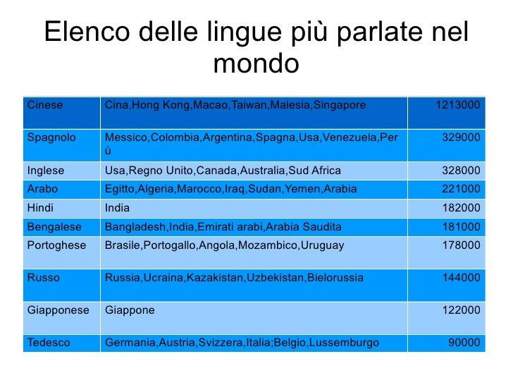 Le lingue pi parlate nel mondo - Le fiere piu importanti nel mondo ...