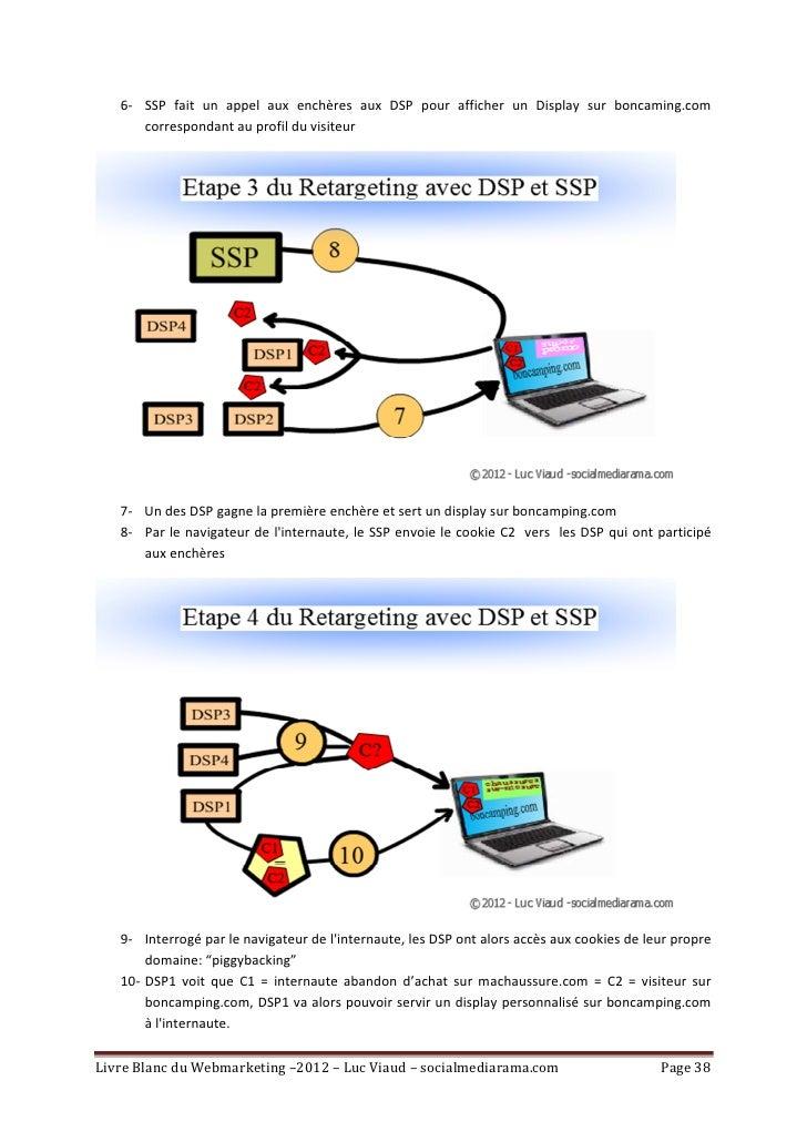 6- SSP fait un appel aux enchères aux DSP pour afficher un Display sur boncaming.com      correspondant au profil du visit...