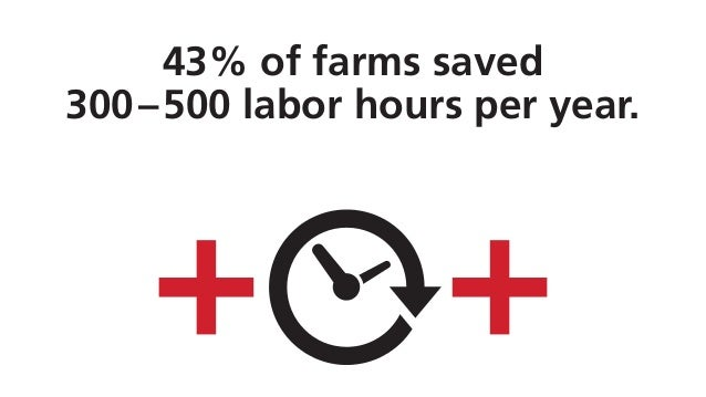 43% of farms saved 300–500 labor hours per year.