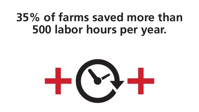 35% of farms saved more than 500 labor hours per year.