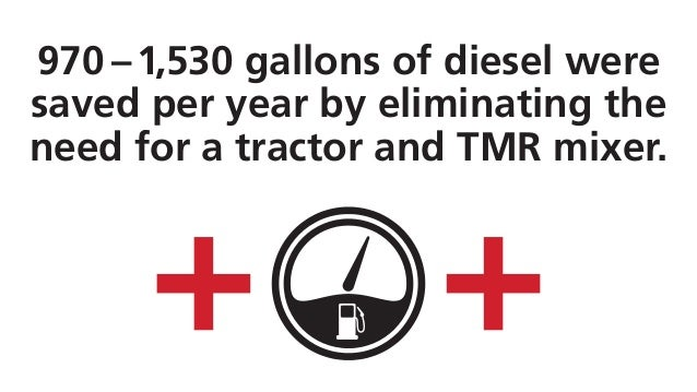 970 –1,530 gallons of diesel were saved per year by eliminating the need for a tractor and TMR mixer.
