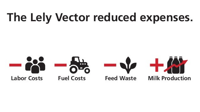 The Lely Vector reduced expenses. Fuel CostsLabor Costs Feed Waste Milk Production