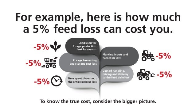 Land used for forage production lost for season Cost of handling, mixing and delivery to the feed aisle lostTime spent tho...