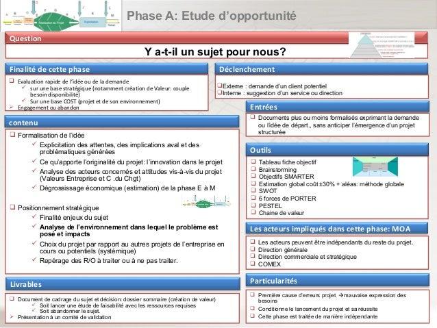 Phase A: Etude d'opportunité Question  Y a-t-il un sujet pour nous? Finalité de cette phase  Evaluation rapide de l'idée ...