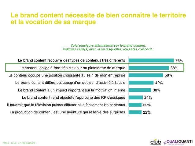 Le brand content nécessite de bien connaître le territoire et la vocation de sa marque Base : tous, 77 répondants 76% 68% ...