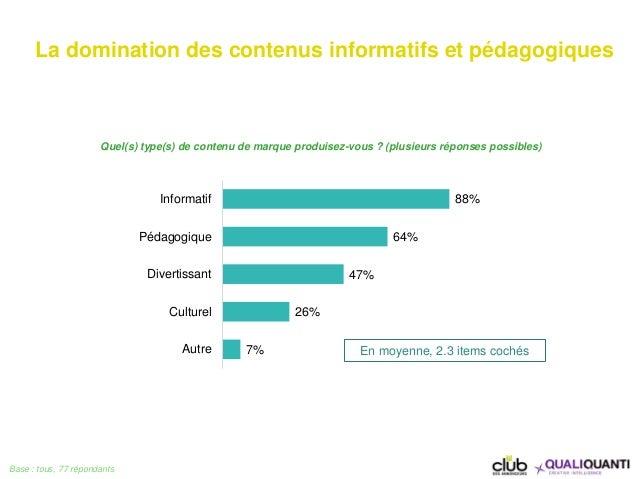 88% 64% 47% 26% 7% Informatif Pédagogique Divertissant Culturel Autre Quel(s) type(s) de contenu de marque produisez-vous ...