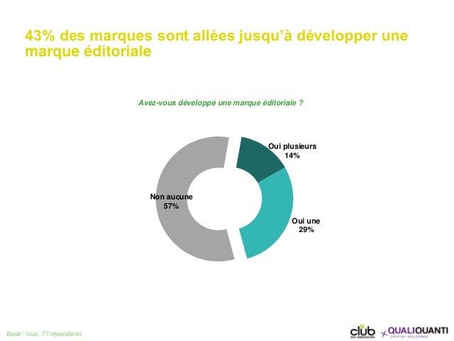 43% des marques sont allées jusqu'à développer une marque éditoriale Base : tous, 77 répondants Oui plusieurs 14% Oui une ...