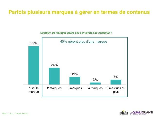 55% 24% 11% 3% 7% 1 seule marque 2 marques 3 marques 4 marques 5 marques ou plus Combien de marques gérez-vous en termes d...