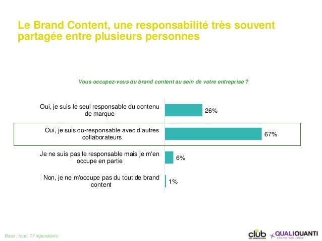 26% 67% 6% 1% Oui, je suis le seul responsable du contenu de marque Oui, je suis co-responsable avec d'autres collaborateu...