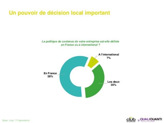 Un pouvoir de décision local important Base : tous, 77 répondants En France 58% A l'international 7% Les deux 35% La polit...