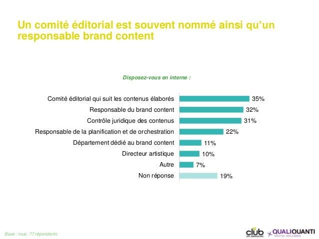 Un comité éditorial est souvent nommé ainsi qu'un responsable brand content Base : tous, 77 répondants 35% 32% 31% 22% 11%...