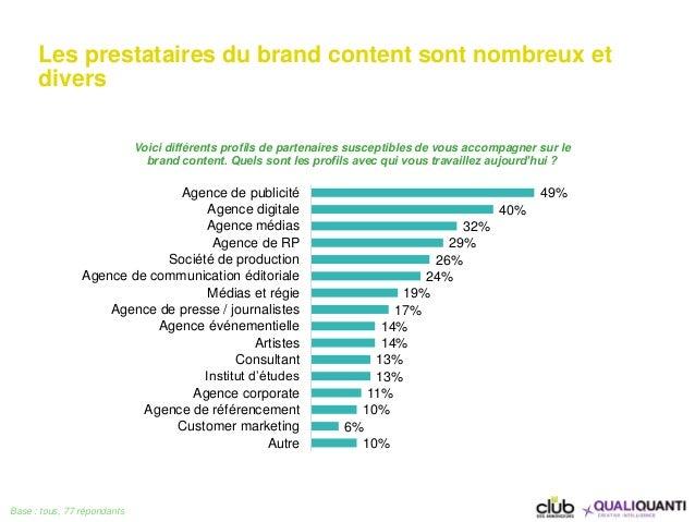 Les prestataires du brand content sont nombreux et divers Base : tous, 77 répondants 49% 40% 32% 29% 26% 24% 19% 17% 14% 1...