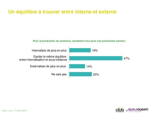 Un équilibre à trouver entre interne et externe Base : tous, 77 répondants 19% 47% 14% 20% Internaliser de plus en plus Ga...