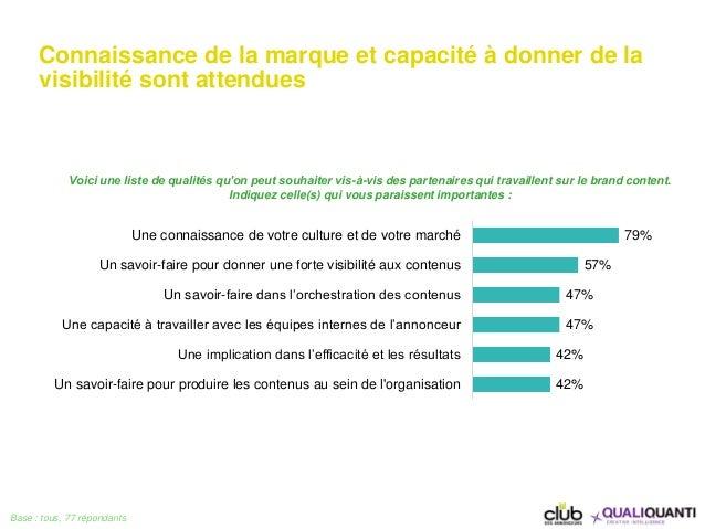 Connaissance de la marque et capacité à donner de la visibilité sont attendues Base : tous, 77 répondants 79% 57% 47% 47% ...